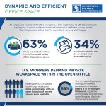Infographic: Workers Prefer Dynamic and Efficient Office Space